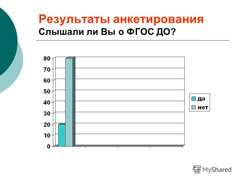 Результаты анкетирования Слышали ли Вы о ФГОС ДО?