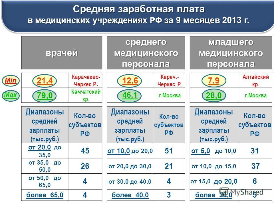 Средняя заработная плата в медицинских учреждениях РФ за 9 месяцев 2013 г. Средняя заработная плата в медицинских учреждениях РФ за 9 месяцев 2013 г. врачей среднего медицинского персонала младшего медицинского персонала 21,4 Карачаево- Черкес.Р. 12,