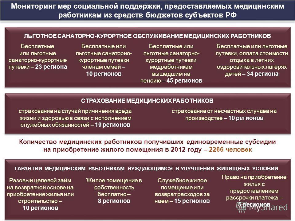 Мониторинг мер социальной поддержки, предоставляемых медицинским работникам из средств бюджетов субъектов РФ ЛЬГОТНОЕ САНАТОРНО-КУРОРТНОЕ ОБСЛУЖИВАНИЕ МЕДИЦИНСКИХ РАБОТНИКОВ Бесплатные или льготные санаторно-курортные путевки – 23 региона Бесплатные