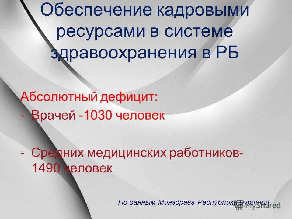 Обеспечение кадровыми ресурсами в системе здравоохранения в РБ Абсолютный дефицит: -Врачей -1030 человек -Средних медицинских работников- 1490 человек По данным Минздрава Республики Бурятия