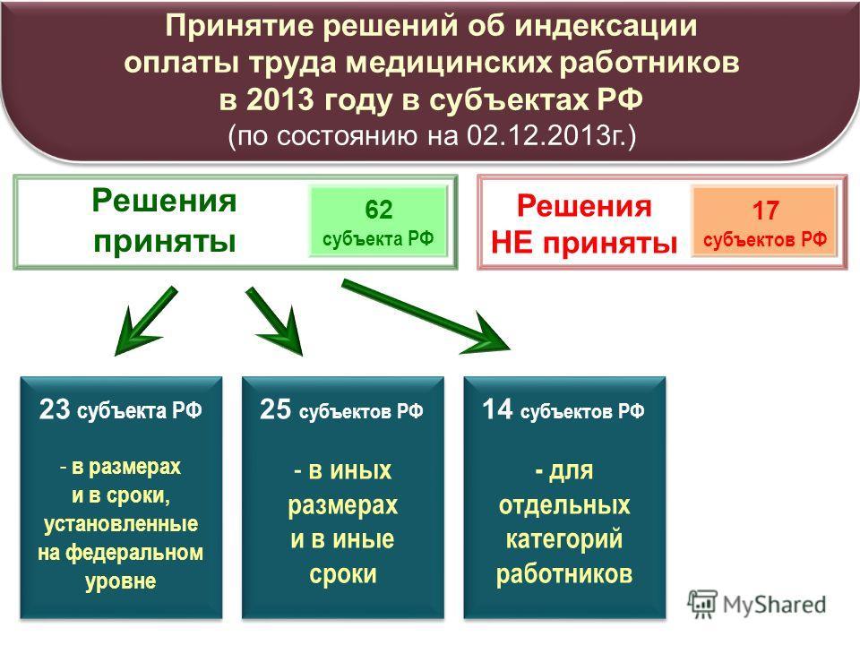 Решение принято Решения НЕ приняты Принятие решений об индексации оплаты труда медицинских работников в 2013 году в субъектах РФ (по состоянию на 02.12.2013 г.) Решения приняты 62 субъекта РФ 17 субъектов РФ 23 субъекта РФ - в размерах и в сроки, уст