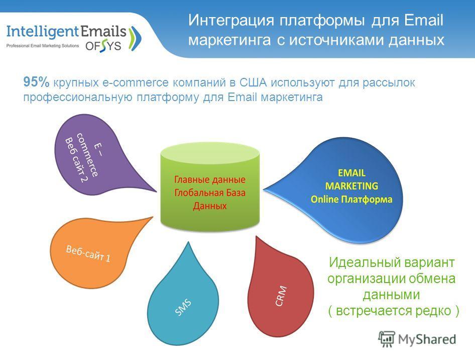 Идеальный вариант организации обмена данными ( встречается редко ) Интеграция платформы для Email маркетинга с источниками данных 95% крупных e-commerce компаний в США используют для рассылок профессиональную платформу для Email маркетинга
