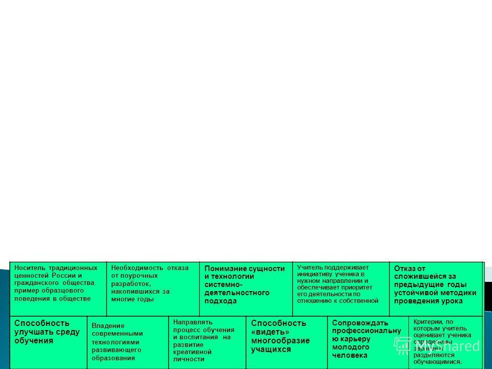 Носитель традиционных ценностей России и гражданского общества, пример образцового поведения в обществе Отказ от сложившейся за предыдущие годы устойчивой методики проведения урока Учитель поддерживает инициативу ученика в нужном направлении и обеспе