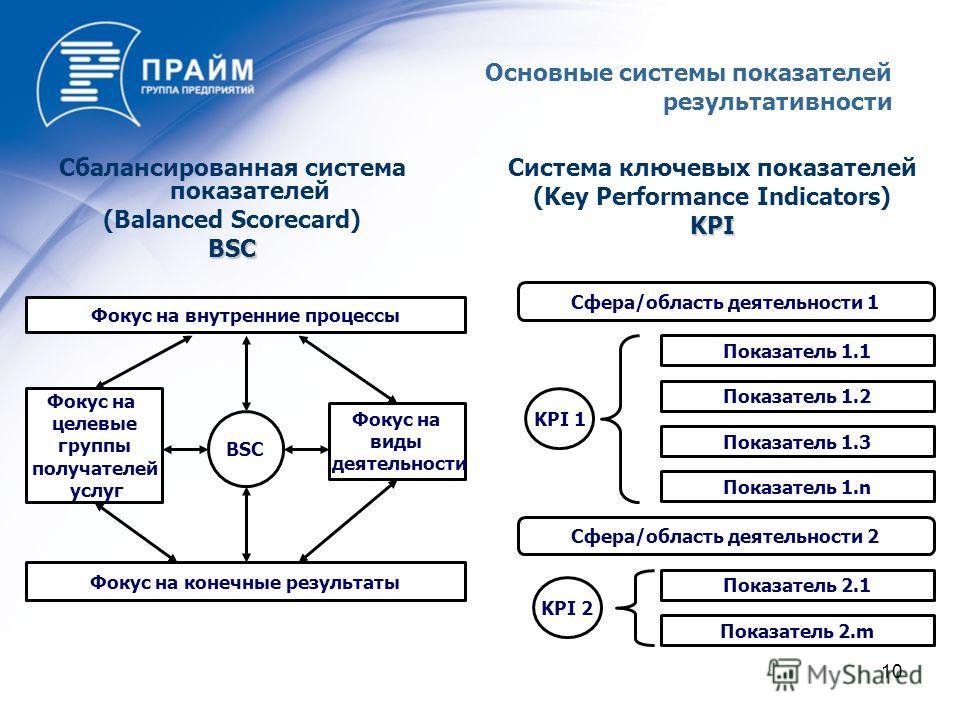 10 Сбалансированная система показателей (Balanced Scorecard)BSC Система ключевых показателей (Key Performance Indicators)KPI Фокус на виды деятельности Фокус на внутренние процессы Фокус на целевые группы получателей услуг BSC Фокус на конечные резул