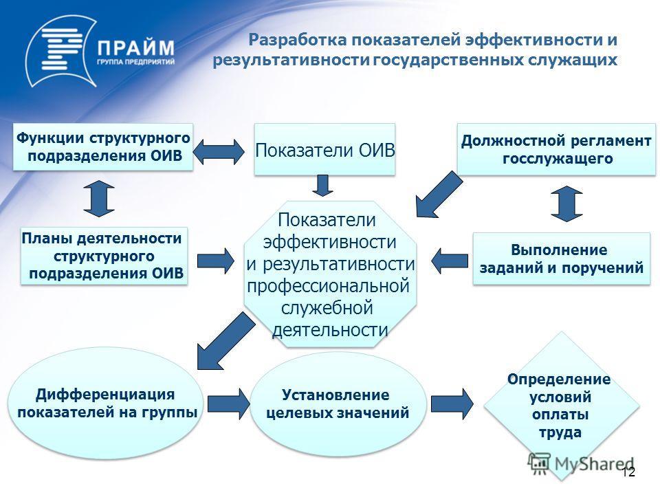 12 Дифференциация показателей на группы Дифференциация показателей на группы Функции структурного подразделения ОИВ Функции структурного подразделения ОИВ Показатели ОИВ Должностной регламент госслужащего Должностной регламент госслужащего Планы деят
