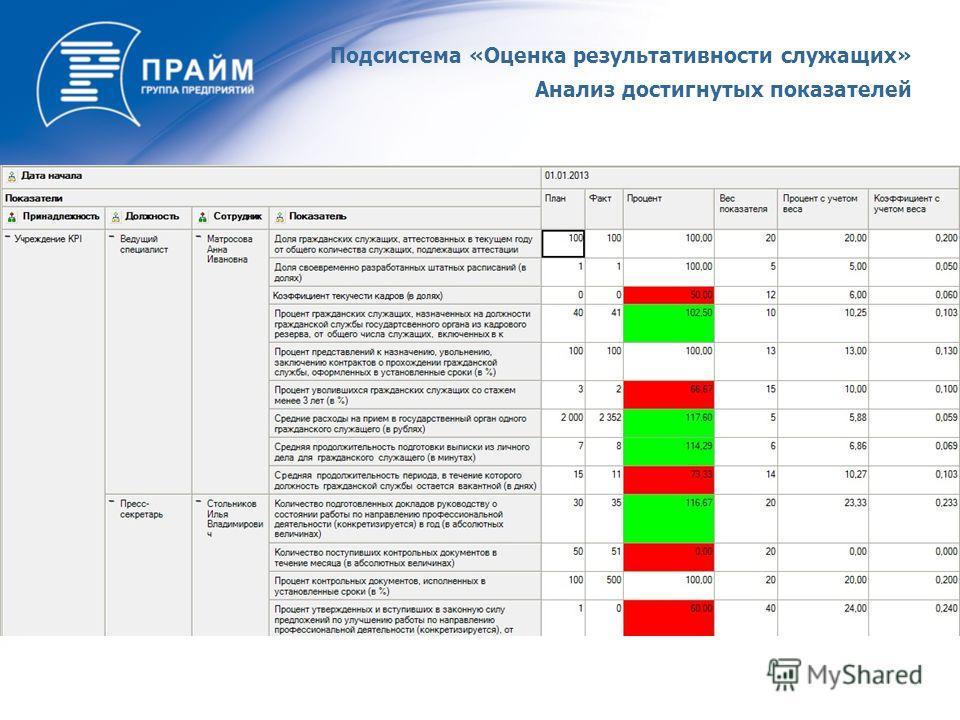 Подсистема «Оценка результативности служащих» Анализ достигнутых показателей