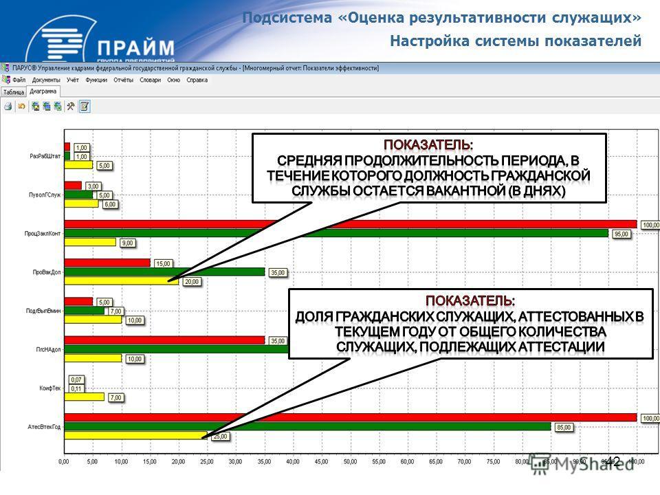 Подсистема «Оценка результативности служащих» Настройка системы показателей 42