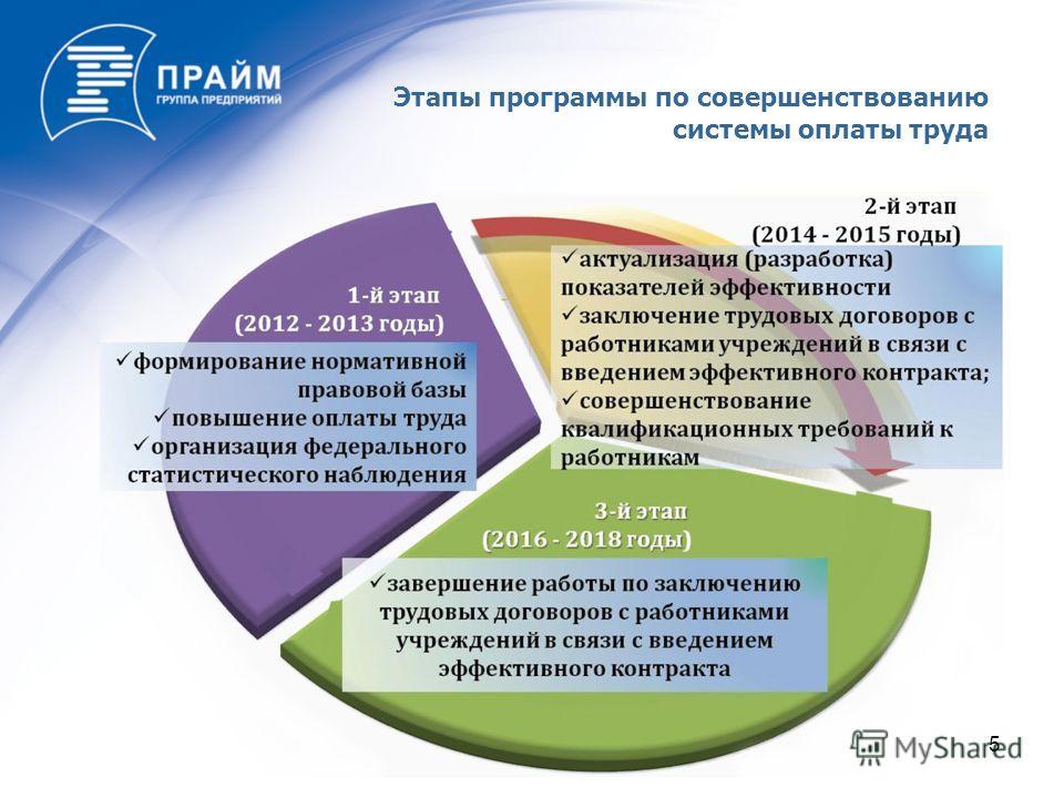 5 Этапы программы по совершенствованию системы оплаты труда