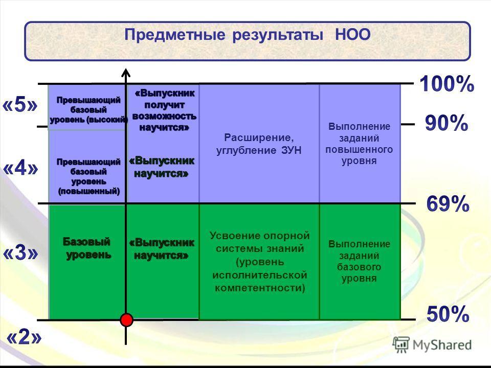 Предметные результаты НОО Расширение, углубление ЗУН Усвоение опорной системы знаний (уровень исполнительской компетентности) Выполнение заданий повышенного уровня Выполнение заданий базового уровня