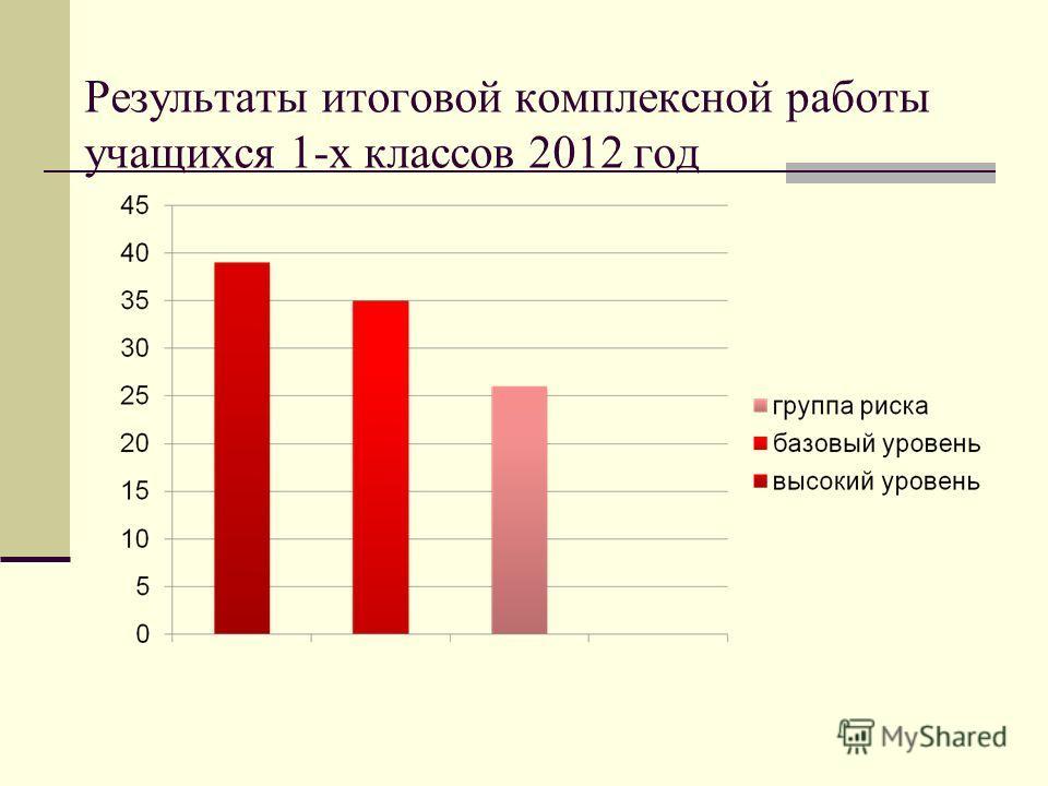 Результаты итоговой комплексной работы учащихся 1-х классов 2012 год