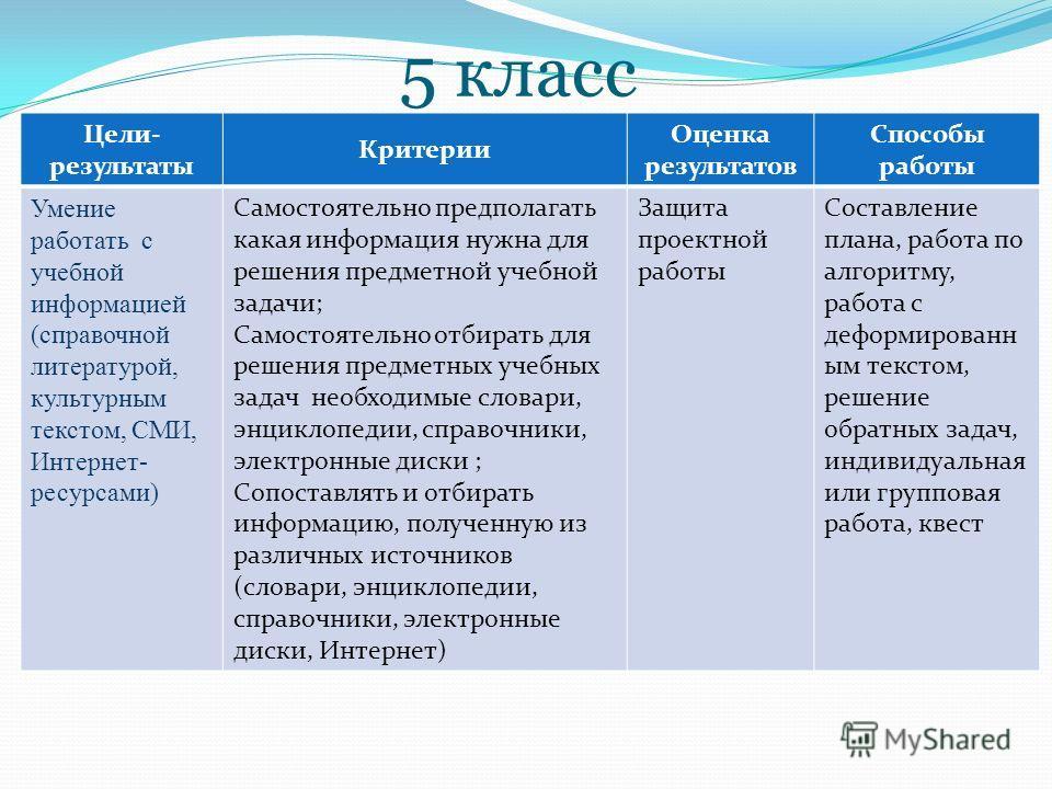 5 класс Цели- результаты Критерии Оценка результатов Способы работы Умение работать с учебной информацией (справочной литературой, культурным текстом, СМИ, Интернет- ресурсами) Самостоятельно предполагать какая информация нужна для решения предметной