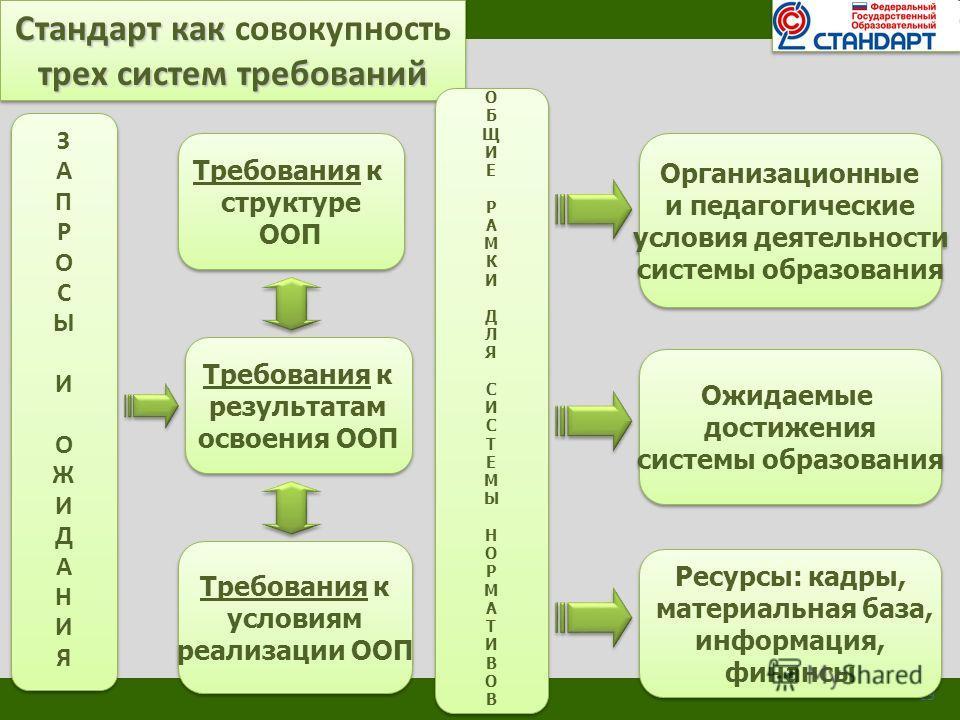 Стандарт как Стандарт как совокупность трех систем требований Стандарт как Стандарт как совокупность трех систем требований 19 ЗАПРОСЫИОЖИДАНИЯЗАПРОСЫИОЖИДАНИЯ ЗАПРОСЫИОЖИДАНИЯЗАПРОСЫИОЖИДАНИЯ Требования к структуре ООП Требования к структуре ООП Тре