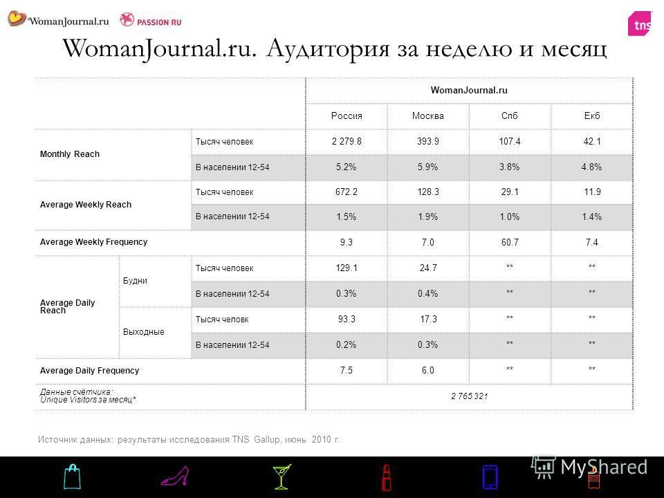 WomanJournal.ru. Аудитория за неделю и месяц WomanJournal.ru Россия МоскваСпб Екб Monthly Reach Тысяч человек 2 279.8393.9107.442.1 В населении 12-54 5.2%5.9%3.8%4.8% Average Weekly Reach Тысяч человек 672.2128.329.111.9 В населении 12-54 1.5%1.9%1.0