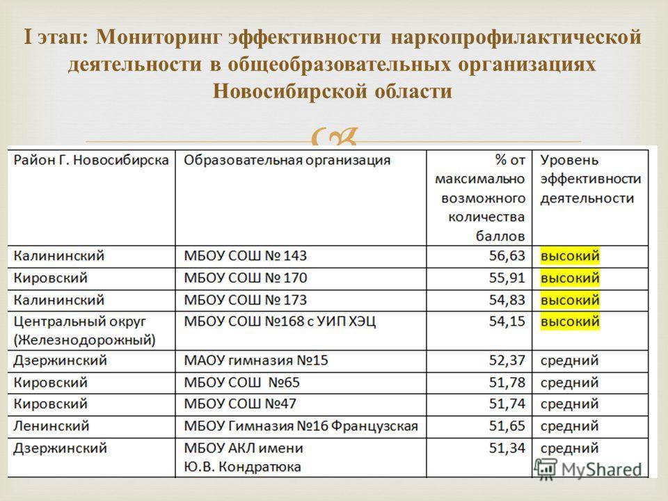 I этап : Мониторинг эффективности наркопрофилактической деятельности в общеобразовательных организациях Новосибирской области