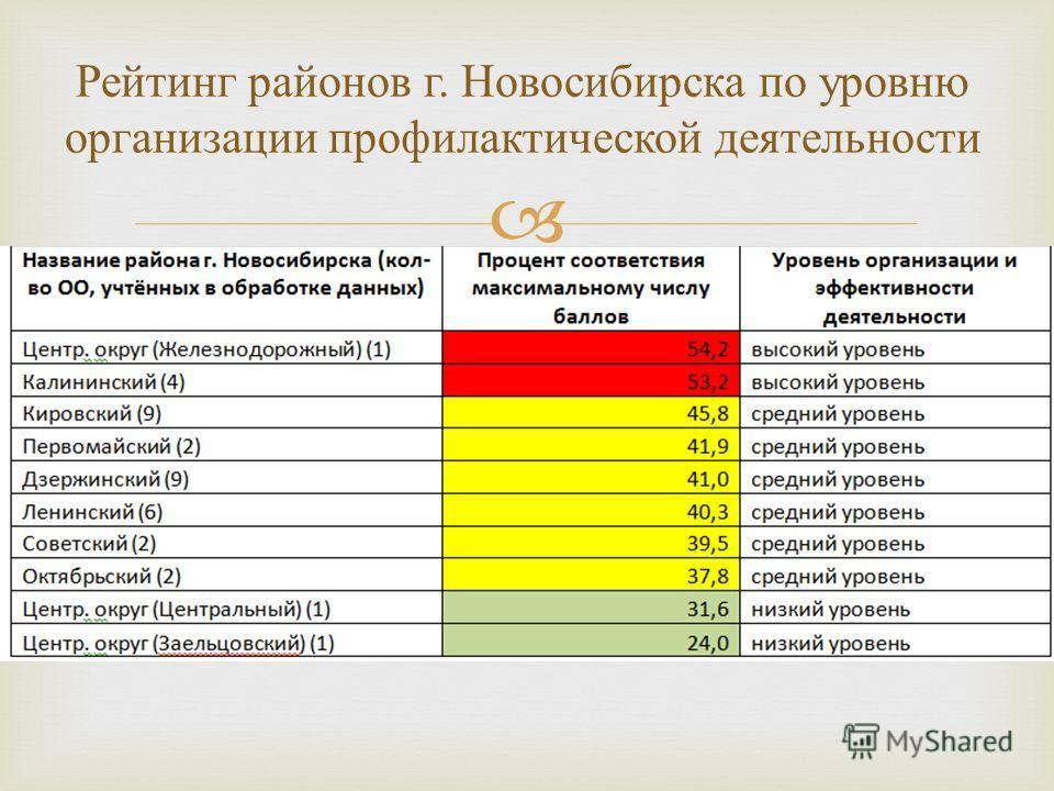 Рейтинг районов г. Новосибирска по уровню организации профилактической деятельности