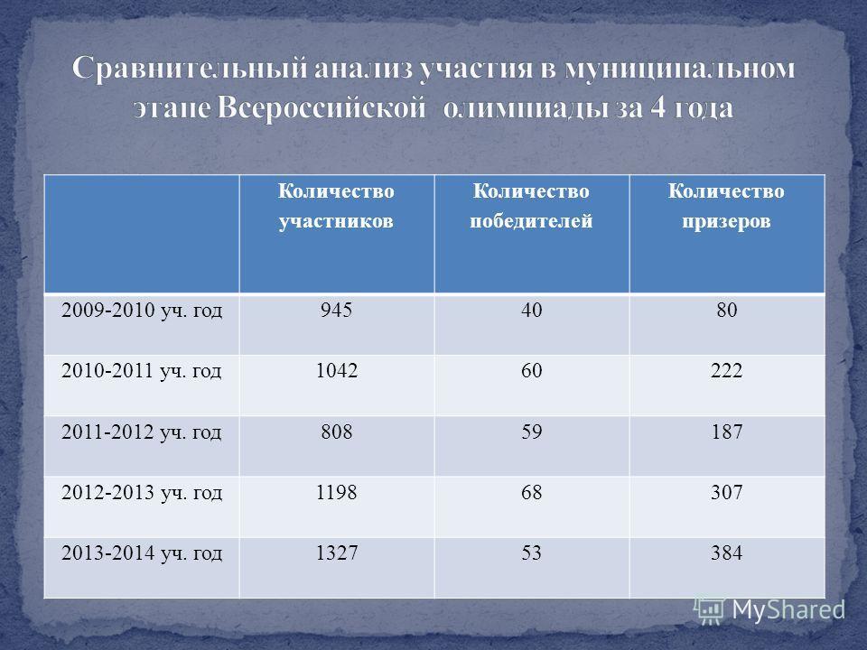 Количество участников Количество победителей Количество призеров 2009-2010 уч. год 9454080 2010-2011 уч. год 104260222 2011-2012 уч. год 80859187 2012-2013 уч. год 119868307 2013-2014 уч. год 132753384