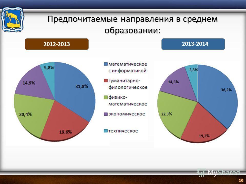 2012-2013 2013-2014 Предпочитаемые направления в среднем образовании: