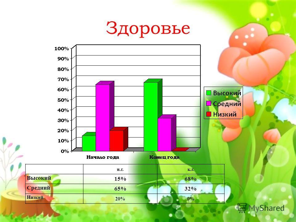 Здоровье н.г.к.г. Высокий 15%68% Средний 65%32% Низкий 20%0%