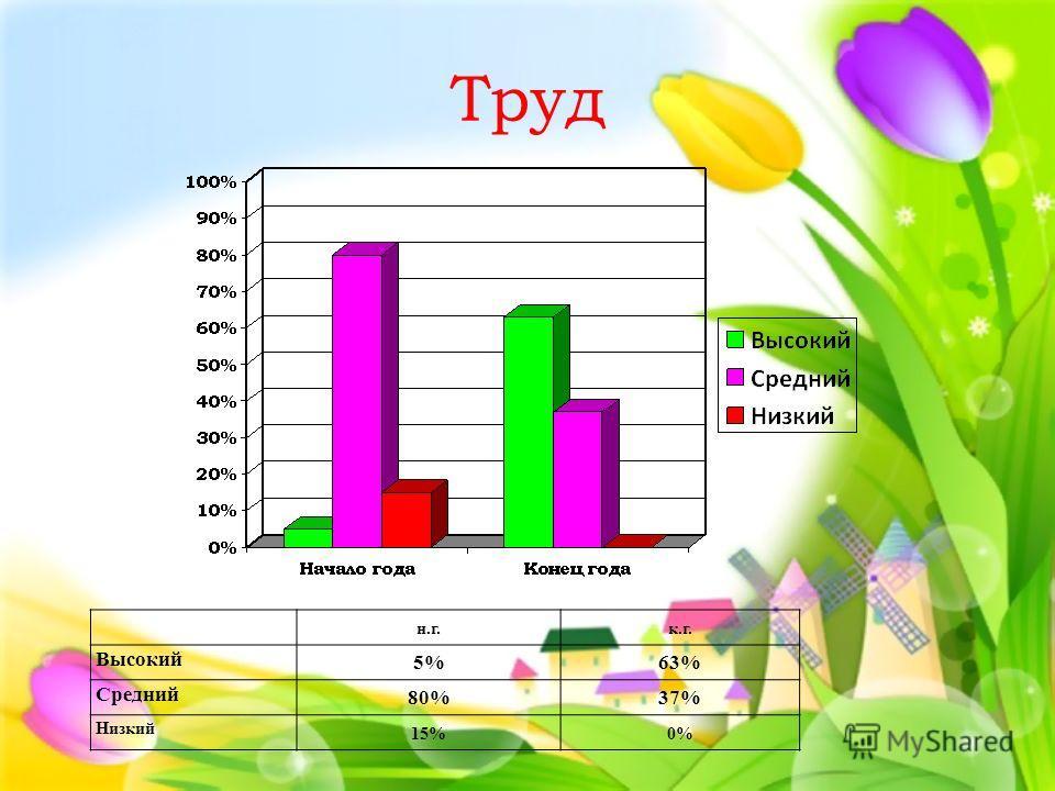 Труд н.г.к.г. Высокий 5%63% Средний 80%37% Низкий 15%0%