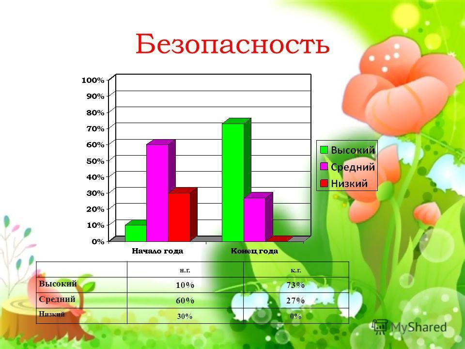 Безопасность н.г.к.г. Высокий 10%73% Средний 60%27% Низкий 30%0%