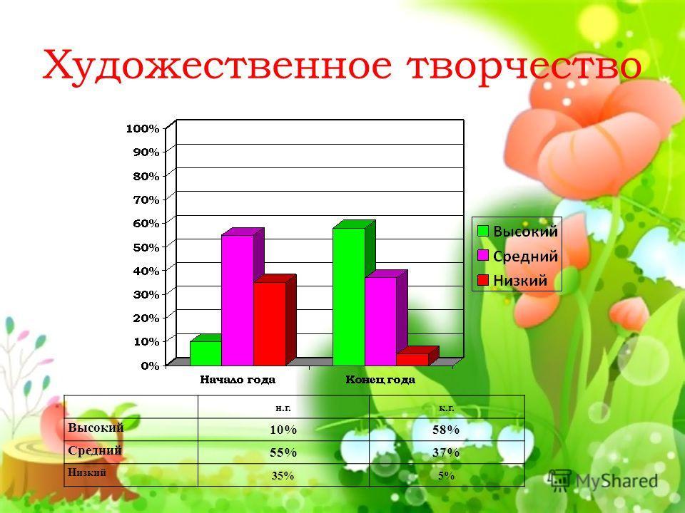 Художественное творчество н.г.к.г. Высокий 10%58% Средний 55%37% Низкий 35%5%
