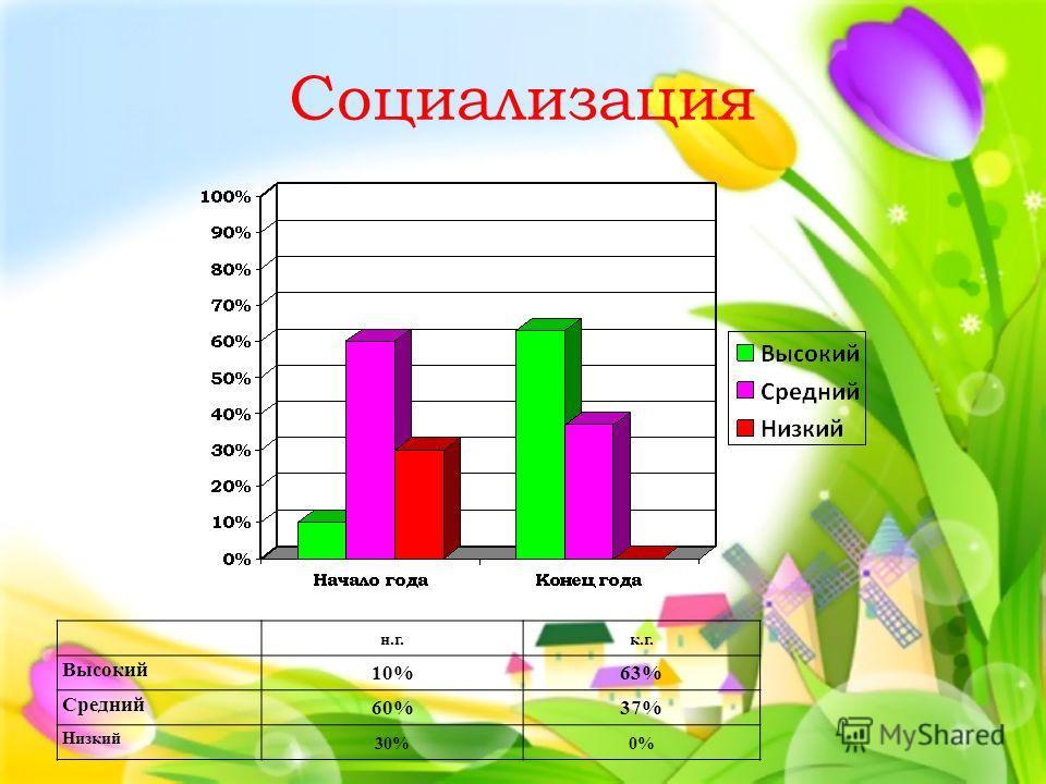 Социализация н.г.к.г. Высокий 10%63% Средний 60%37% Низкий 30%0%