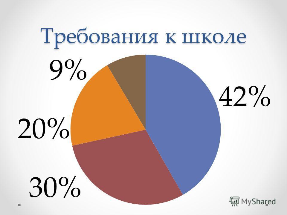 Требования к школе 42%