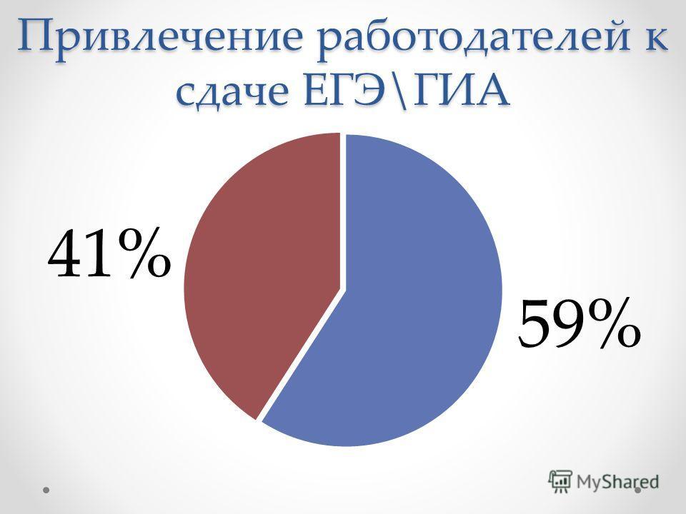 Привлечение работодателей к сдаче ЕГЭ\ГИА 59%