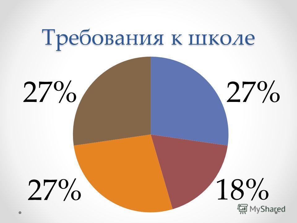 Требования к школе 27% 18%