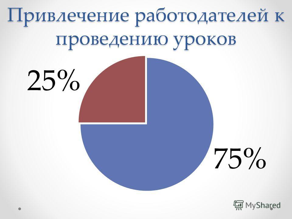 Привлечение работодателей к проведению уроков 25%