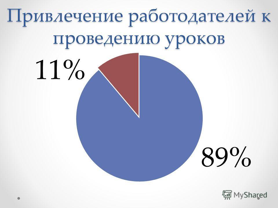 Привлечение работодателей к проведению уроков 11%