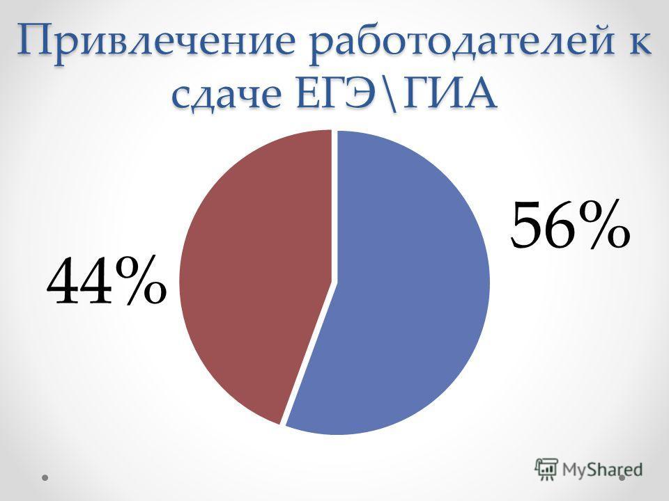 Привлечение работодателей к сдаче ЕГЭ\ГИА 56% 44%