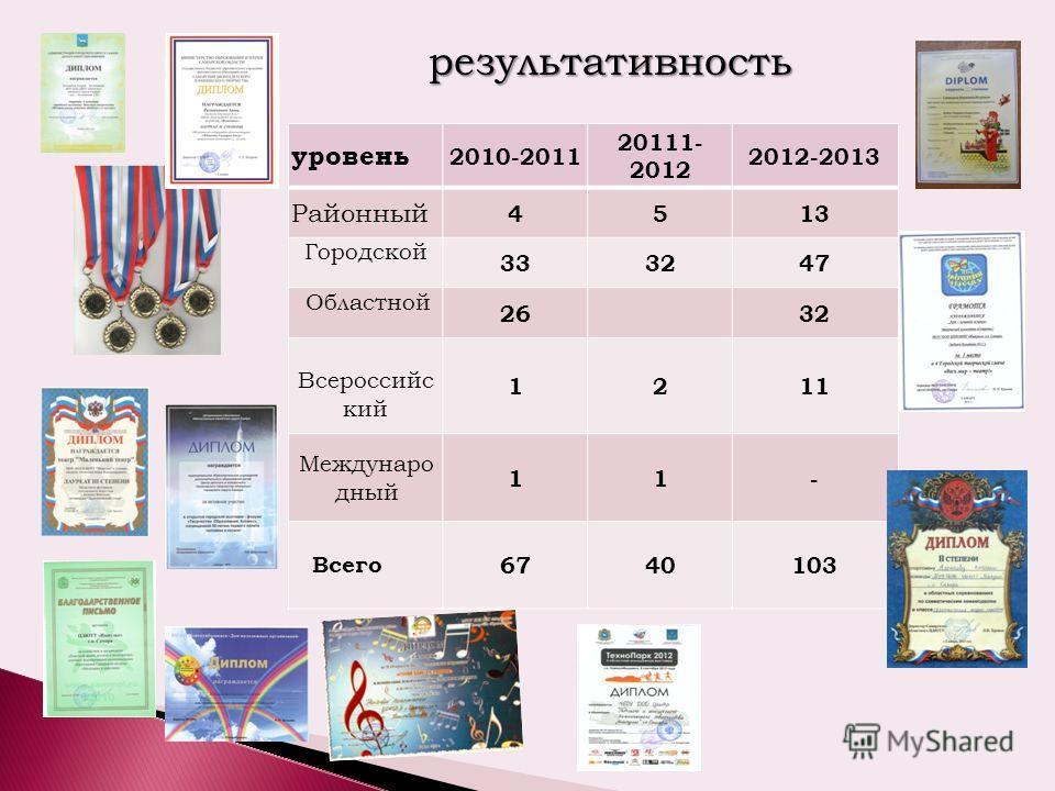 результативность уровень 2010-2011 20111- 2012 2012-2013 Районный 4513 Городской 333247 Областной 2632 Всероссийс кий 1211 Междунаро дный 11- Всего 6740103