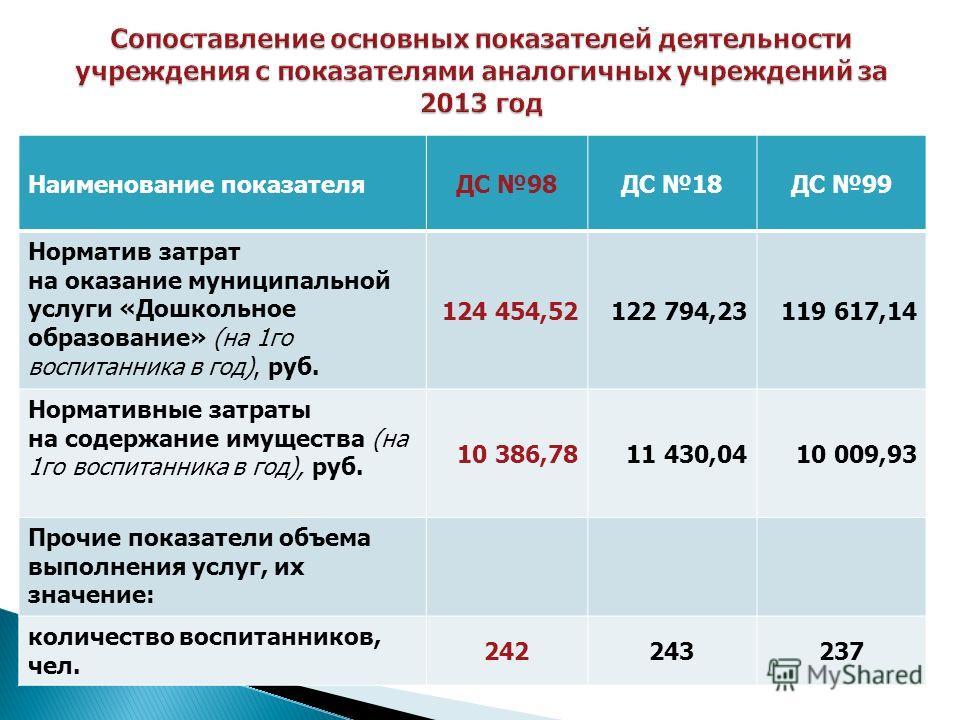 Наименование показателяДС 98ДС 18ДС 99 Норматив затрат на оказание муниципальной услуги «Дошкольное образование» (на 1 го воспитанника в год), руб. 124 454,52122 794,23119 617,14 Нормативные затраты на содержание имущества (на 1 го воспитанника в год