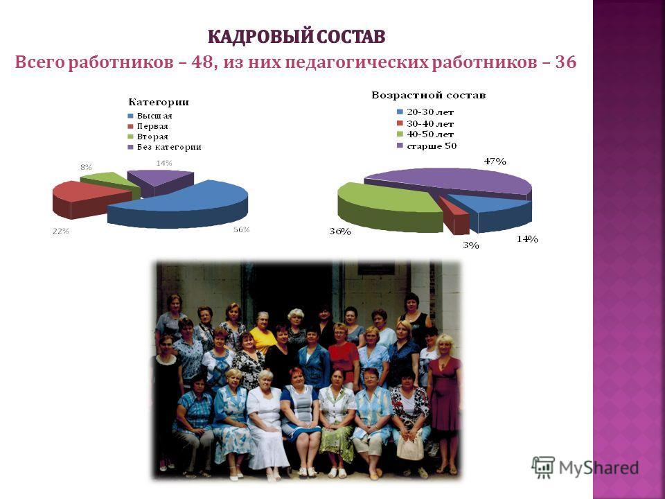 Всего работников – 48, из них педагогических работников – 36