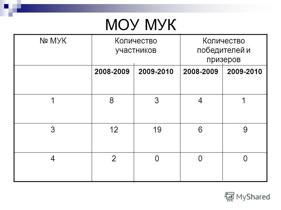 МОУ МУК МУККоличество участников Количество победителей и призеров 2008-2009 2009-2010 1 8 3 4 1 3 12 19 6 9 4 2 0 0 0