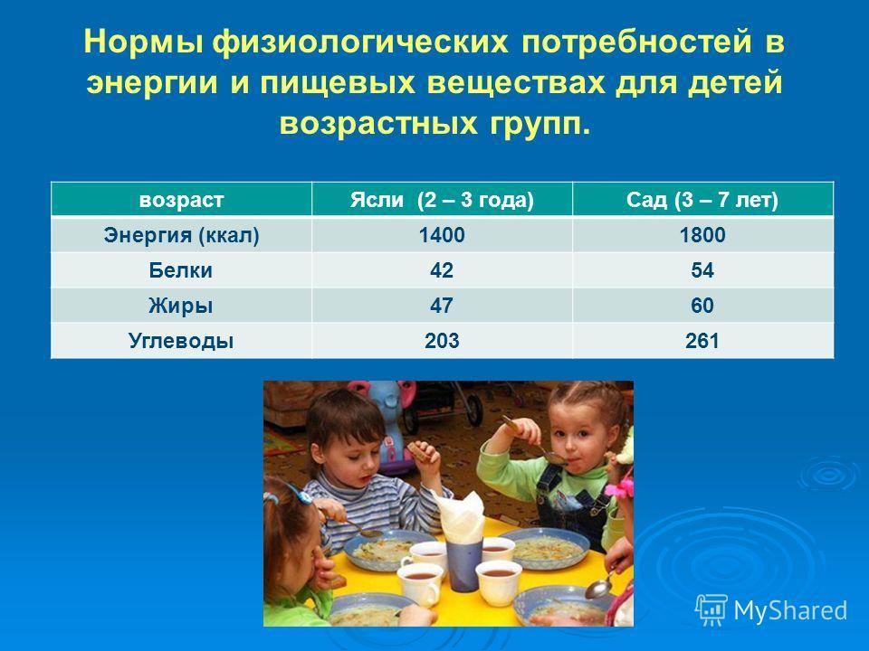 Нормы физиологических потребностей в энергии и пищевых веществах для детей возрастных групп. возраст Ясли (2 – 3 года)Сад (3 – 7 лет) Энергия (ккал)14001800 Белки 4254 Жиры 4760 Углеводы 203261
