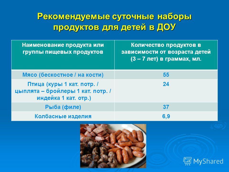 Рекомендуемые суточные наборы продуктов для детей в ДОУ Наименование продукта или группы пищевых продуктов Количество продуктов в зависимости от возраста детей (3 – 7 лет) в граммах, мл. Мясо (бескостное / на кости)55 Птица (куры 1 кат. потр. / цыпля