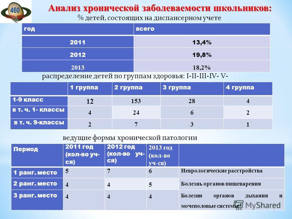 % детей, состоящих на диспансерном учете годвсего 201113,4% 201219,8% 201318,2% распределение детей по группам здоровья: I-II-III-IV- V- 1 группа 2 группа 3 группа 4 группа 1-9 класс 12 153284 в т. ч. 1- классы 42462 в т. ч. 9-классы 2731 ведущие фор