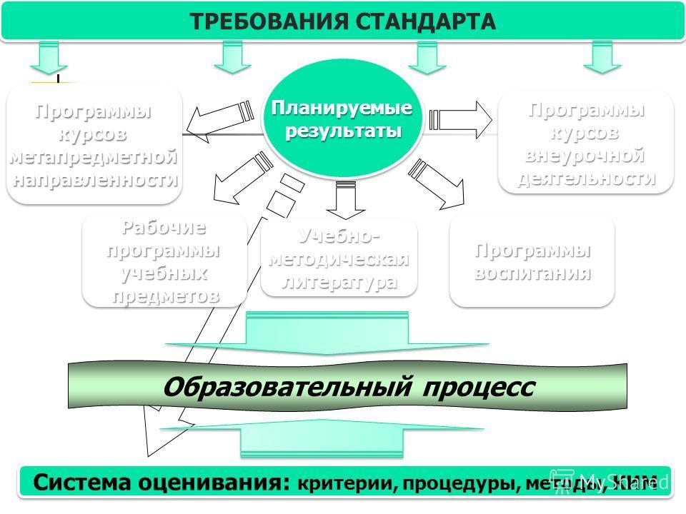 ТРЕБОВАНИЯ СТАНДАРТА Планируемыерезультаты Планируемыерезультаты Программыкурсоввнеурочнойдеятельности Программыкурсоввнеурочнойдеятельности Рабочиепрограммыучебныхпредметов Рабочиепрограммыучебныхпредметов Образовательный процесс Система оценивания: