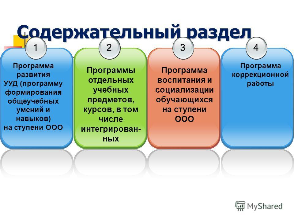 Содержательный раздел 12 Программы отдельных учебных предметов, курсов, в том числе интегрирован- ных 3 Программа воспитания и социализации обучающихся на ступени ООО Программа развития УУД (программу формирования общеучебных умений и навыков) на сту