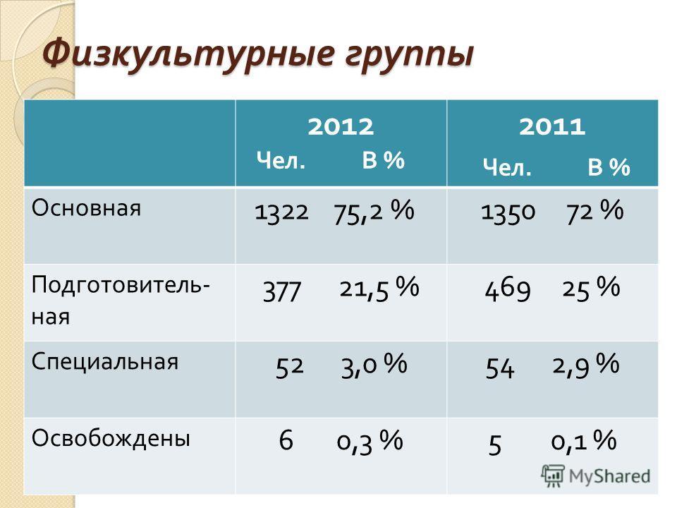 Физкультурные группы 2012 Чел. В % 2011 Чел. В % Основная 1322 75,2 %1350 72 % Подготовитель - ная 377 21,5 %469 25 % Специальная 52 3,0 %54 2,9 % Освобождены 6 0,3 %5 0,1 %