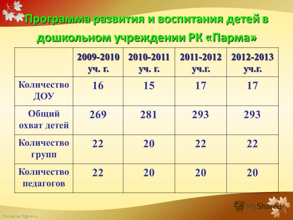 FokinaLida.75@mail.ru Программа развития и воспитания детей в дошкольном учреждении РК «Парма» 2009-2010 уч. г. 2010-2011 уч. г. 2011-2012 уч.г. 2012-2013 уч.г. Количество ДОУ 161517 Общий охват детей 269281293 Количество групп 222022 Количество педа