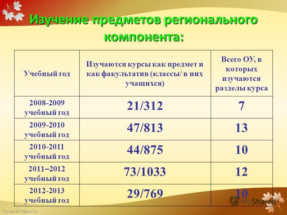 FokinaLida.75@mail.ru Изучение предметов регионального компонента: Учебный год Изучаются курсы как предмет и как факультатив (классы/ в них учащихся) Всего ОУ, в которых изучаются разделы курса 2008-2009 учебный год 21/3127 2009-2010 учебный год 47/8