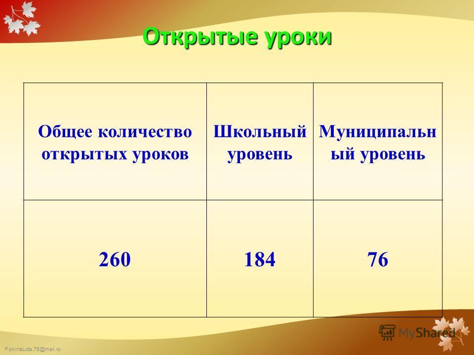 FokinaLida.75@mail.ru Открытые уроки Общее количество открытых уроков Школьный уровень Муниципальн ый уровень 26018476