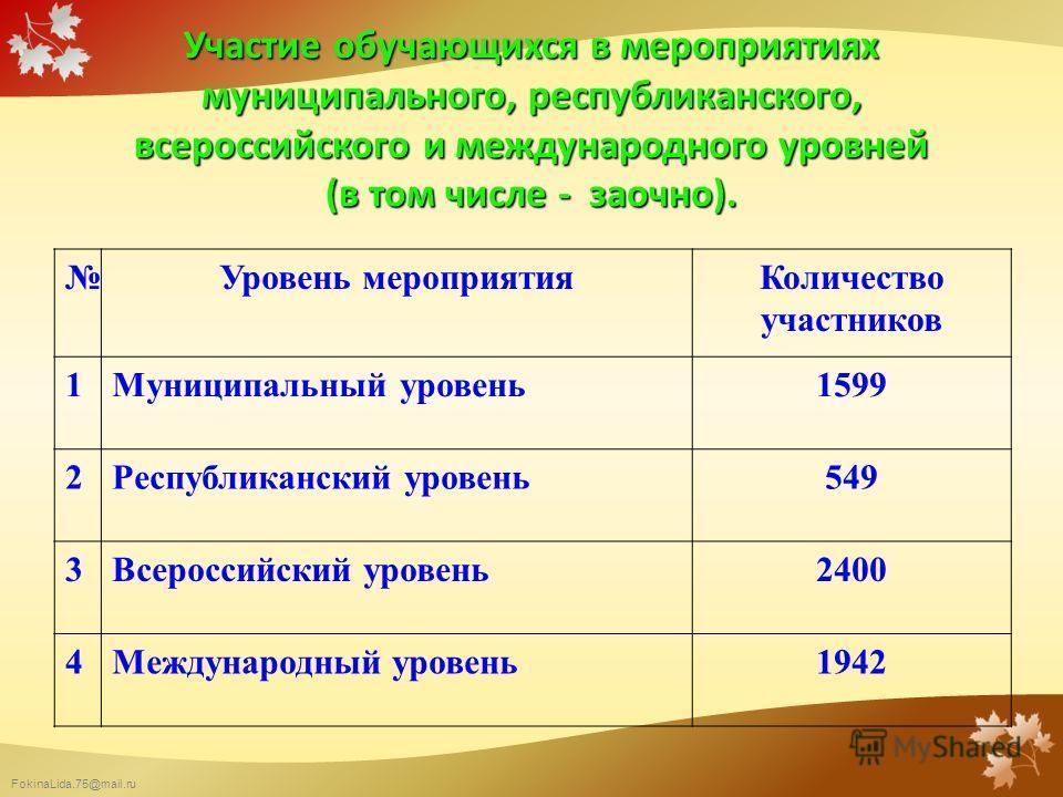 FokinaLida.75@mail.ru Участие обучающихся в мероприятиях муниципального, республиканского, всероссийского и международного уровней (в том числе - заочно). Уровень мероприятия Количество участников 1Муниципальный уровень 1599 2Республиканский уровень
