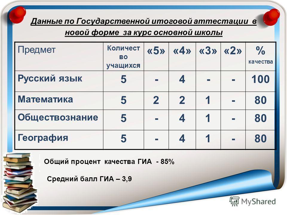 Предмет Количест во учащихся «5»«4»«3»«2»% качества Русский язык 5-4--100 Математика 5221-80 Обществознание 5-41-80 География 5-41-80 Общий процент качества ГИА - 85% Средний балл ГИА – 3,9