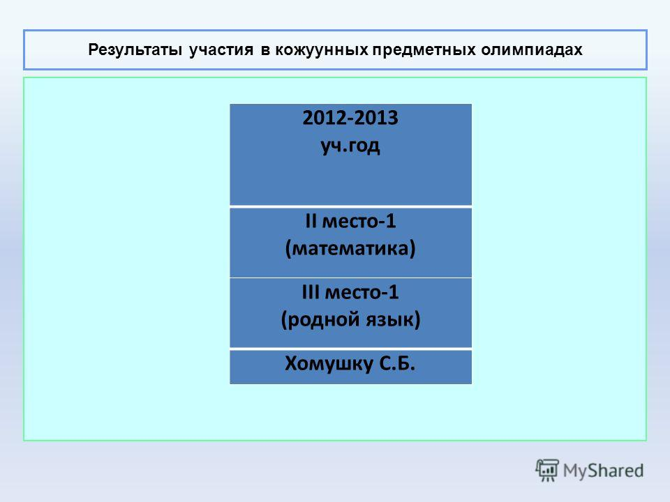 Результаты участия в кожуунных предметных олимпиадах 2012-2013 уч.год II место-1 (математика) III место-1 (родной язык) Хомушку С.Б.