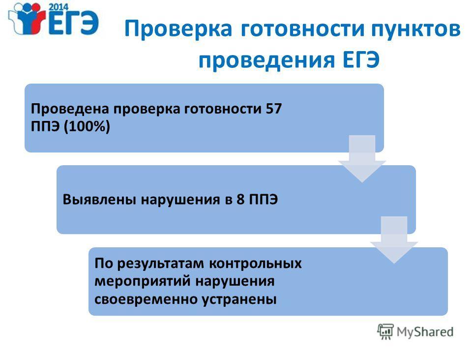Проверка готовности пунктов проведения ЕГЭ Проведена проверка готовности 57 ППЭ (100%) Выявлены нарушения в 8 ППЭ По результатам контрольных мероприятий нарушения своевременно устранены
