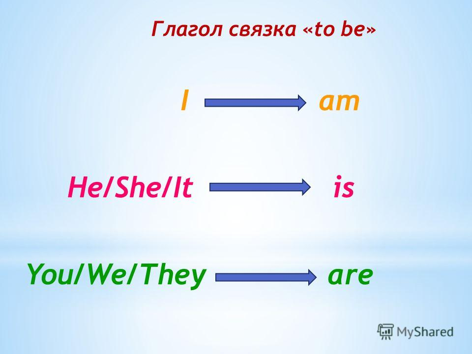 Глагол связка «to be» I am He/She/It is You/We/They are